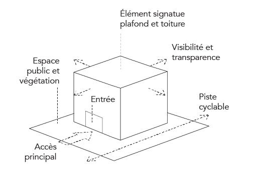 Charte design