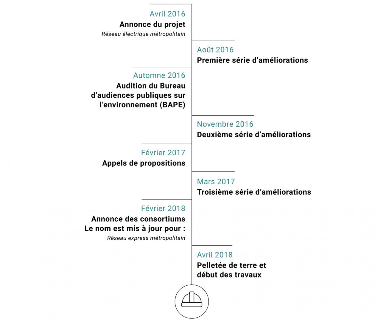 Dates importantes du projet REM
