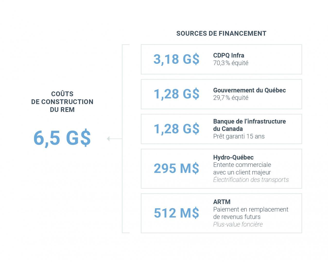 Tableau : structure de financement du projet REM