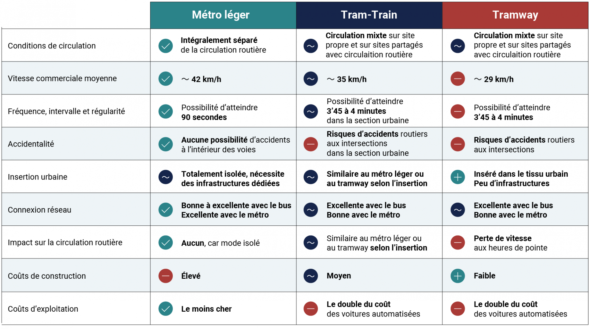 Tableau comparatif du tramway, tram-train et métro léger
